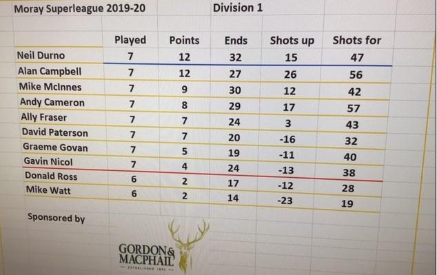 League as at 10-02-2020